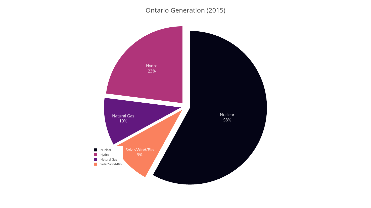 Actual generation used in Ontario (160TWh total 2015)